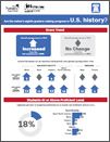 Graphic from The Nation's Report Card: U.S. History, Geography, and Civics – 2014.